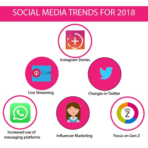 Trends 2018-01